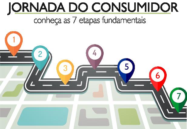 JORNADA DO CONSUMIDOR – CONHEÇA AS 7 ETAPAS FUNDAMENTAIS